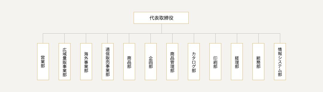 pc_organization_chart